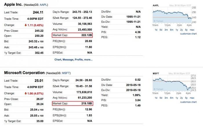 valor de mercado de Apple y Microsoft