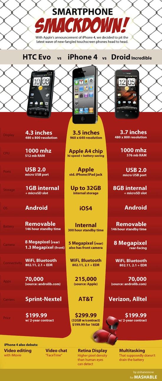 iPhone 4 vs. Droid vs. HTC Evo