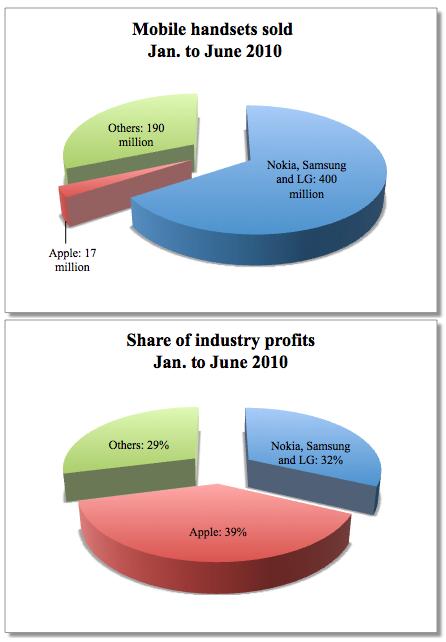 mobile oem profits