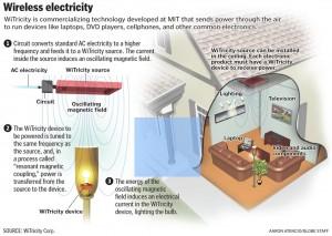 Tecnología de electricidad inalámbrica