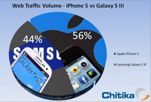 iphone-5-galaxy-s3-trafico-web