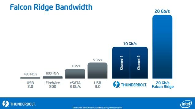 Intel Thunferbolt Falcon Ridge