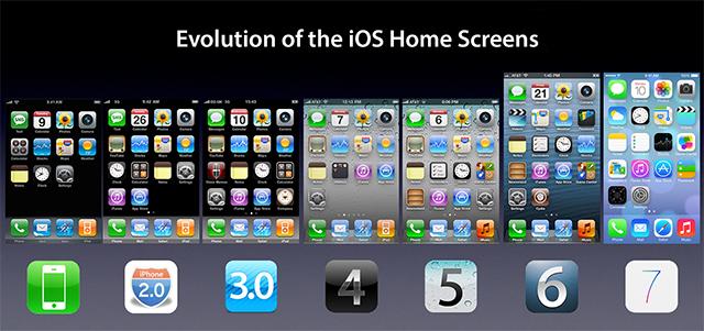 Evolucion de iOS