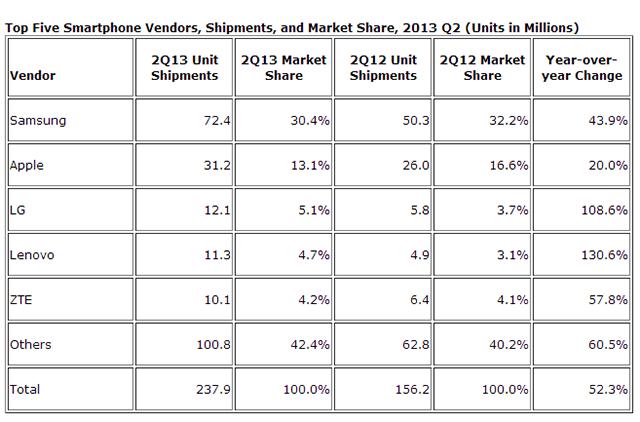 comparativa-cuota-de-mercado-smartphones