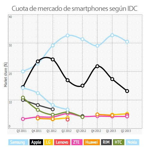 grafica-cuota-de-mercado-smartphones-idc-q2-2013