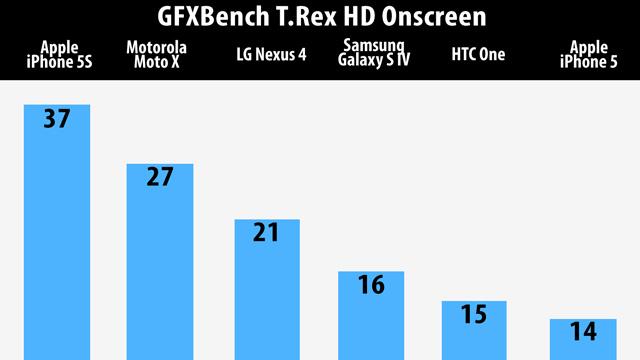 GFXBench-rendimiento-grafico