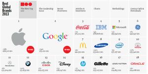 Best Value Brands