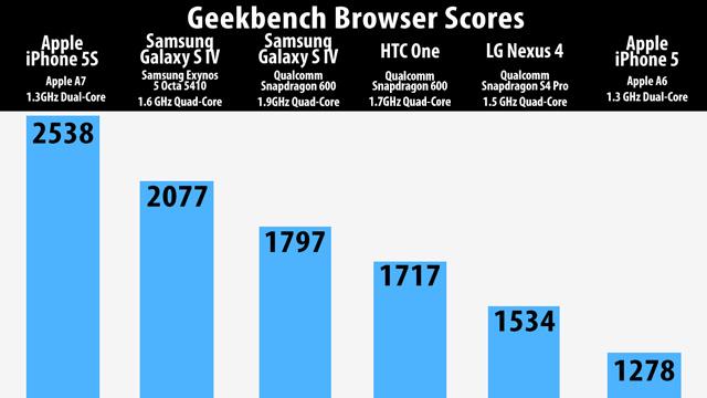 resultados-benchmarks-procesamiento