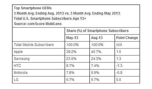 Smartphone marketshare USA
