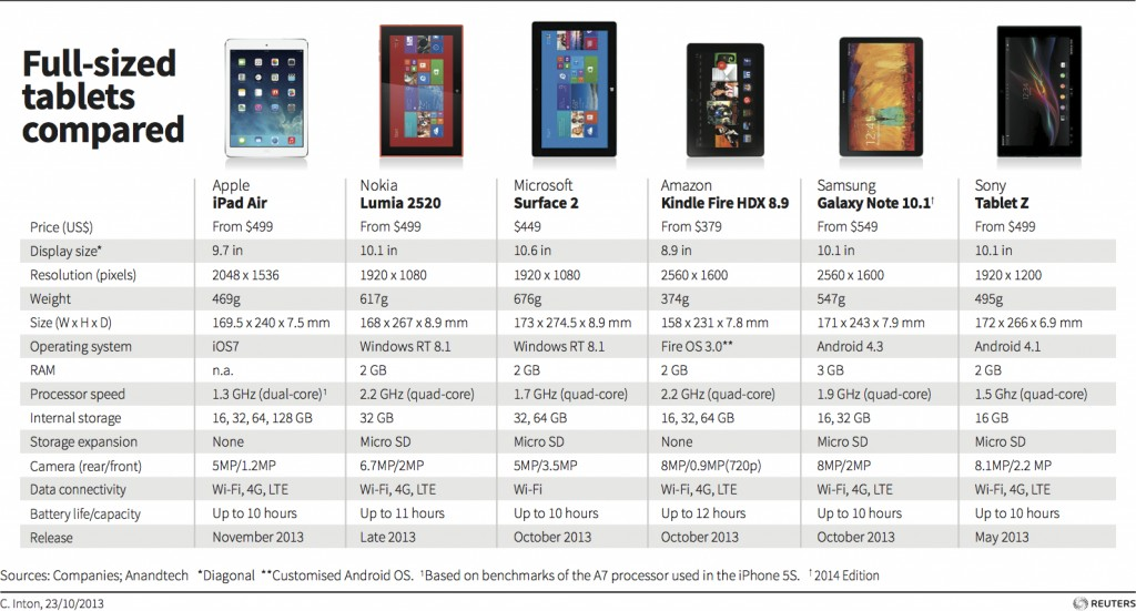 Comparativas: iPad Mini Retina y iPad Air contra las ...