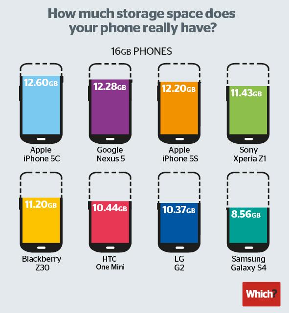 almacenamiento-util-real-smartphones-16gb