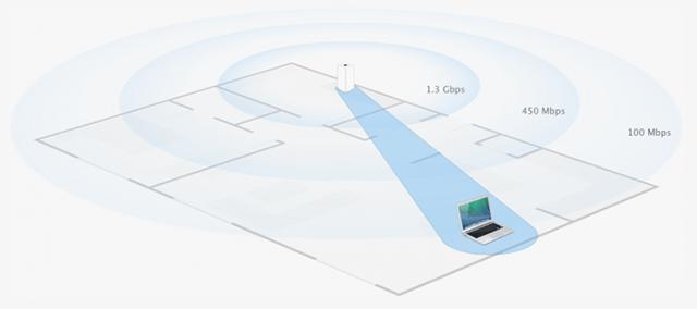 Calidad Wi-Fi