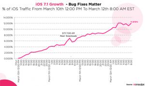 Tasa de adopción de iOS 7.1