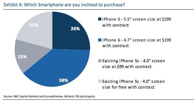 iphone6-ventas-encuestas