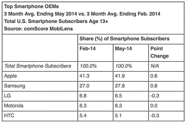 cuota-mercado-smartphones-usa