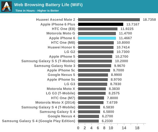 wifi-browsing-benchnarks