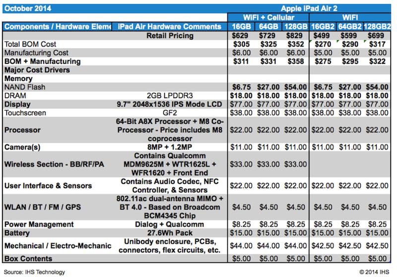 desglose-precios-componentes-ipad-air2