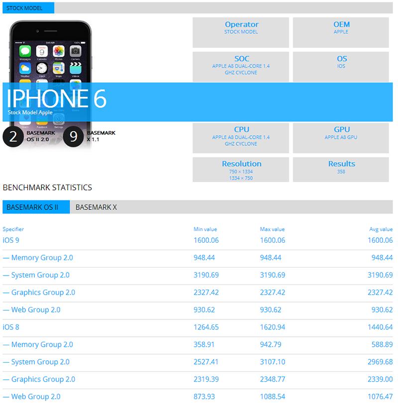 iphone6-ios9