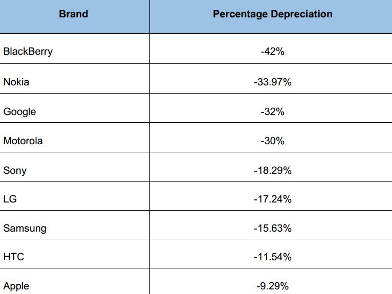 smartphones-depreciacion