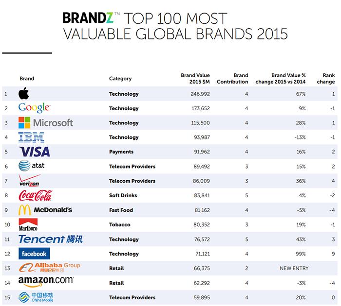 brandz-top-100-marcas