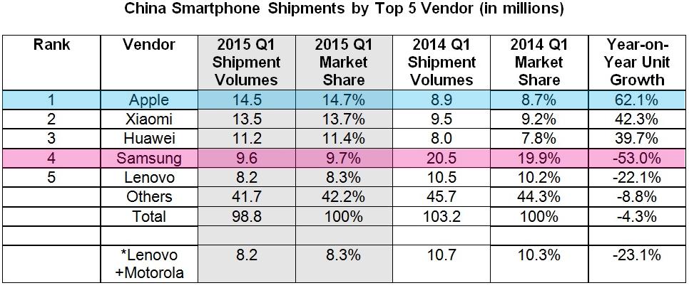 cuota-mercado-smartphones-china