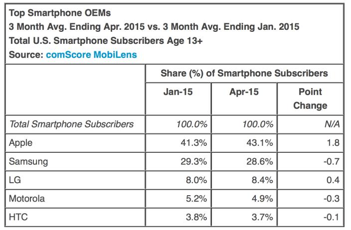 marca-smartphones-mas-vendidas-usa