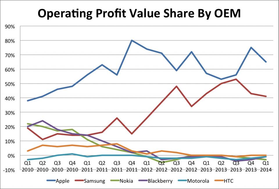 smartphones-profit