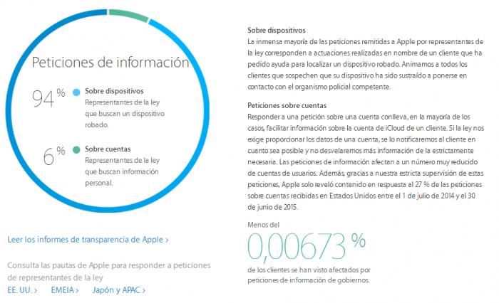 peticiones_informacion_ios