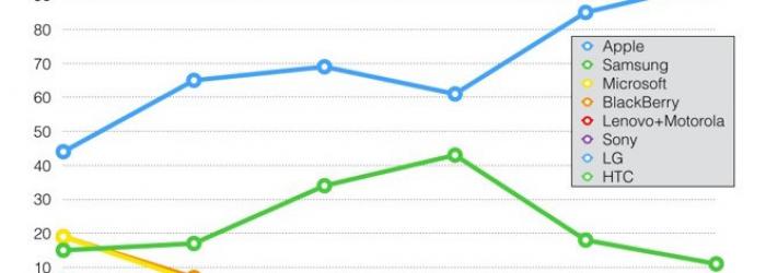 Apple se queda con el 94% de las ganancias de todos los smartphones vendidos en el mundo.