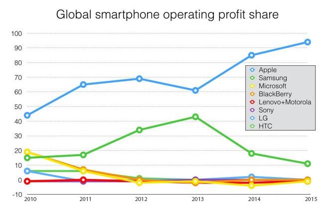 CanaccordGenuity_Smartphone_Profit_Share-l