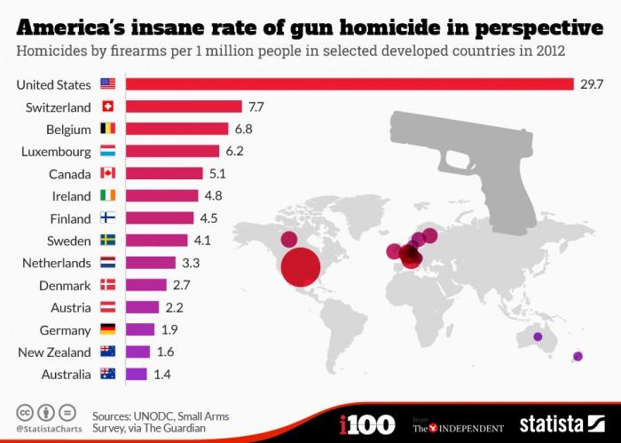 homicios_usa