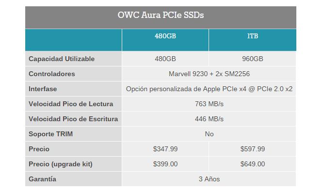 OWC_Aura_SSD_PCIe