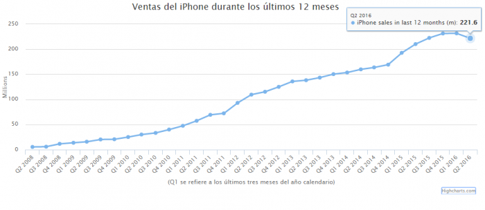 ventas-iphone-ultimo-ano