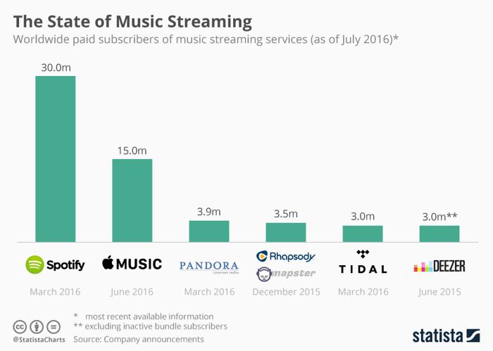 Music Streaming Market Share