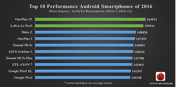 Android Top 10 Rendimiento