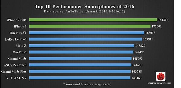 smartphones mejor rendimiento