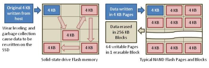 Escritura 4K NAND