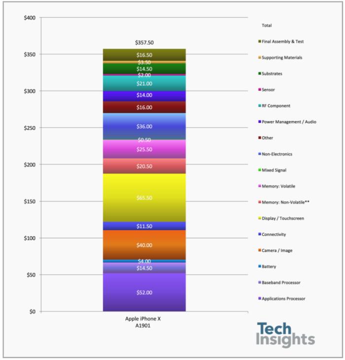 precios componentes iPhone X