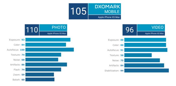 Cámara iPhone Xs Max