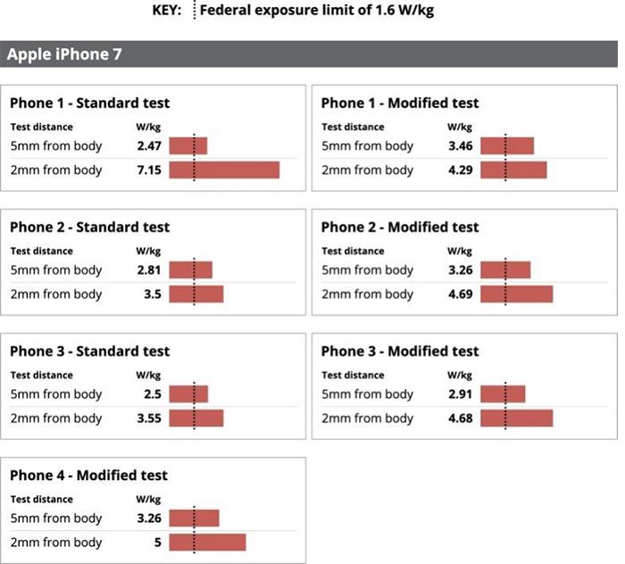 iPhone 7 SAR