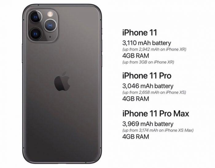iPhone 11 RAM y Batería