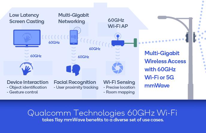 Qualcomm Wi-Fi 60GHz