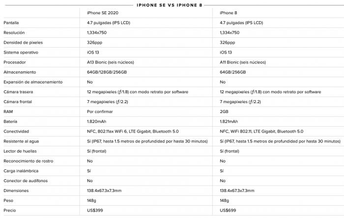 iPhone8_vs_iPhone SE_2020