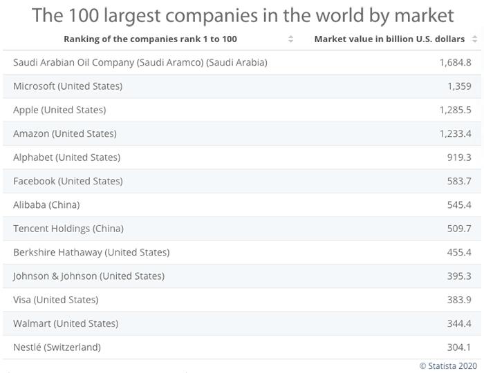Top 10 Empresas